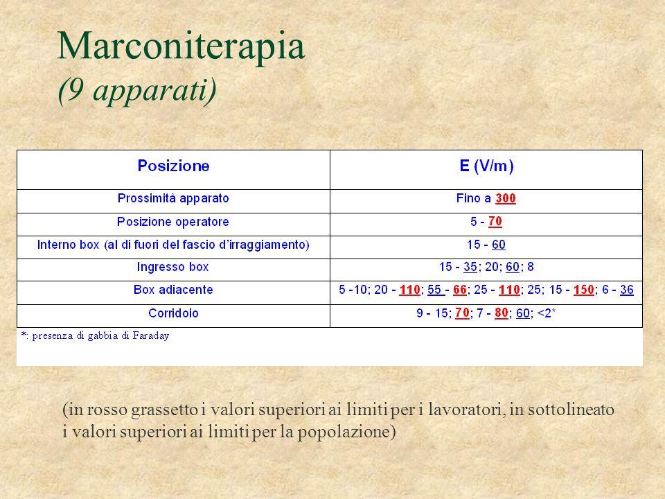 Marconiterapia (9 apparati) (in rosso grassetto i valori superiori ai limiti per i lavoratori, in sottolineato i valori superiori ai limiti per la pop