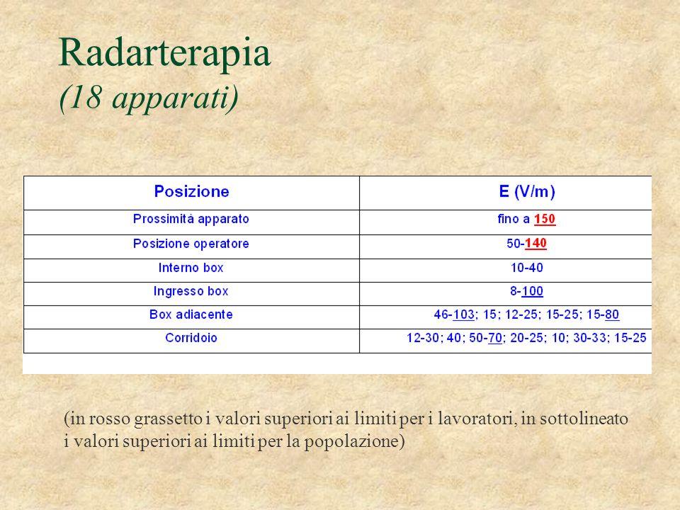 Radarterapia (18 apparati) (in rosso grassetto i valori superiori ai limiti per i lavoratori, in sottolineato i valori superiori ai limiti per la popo