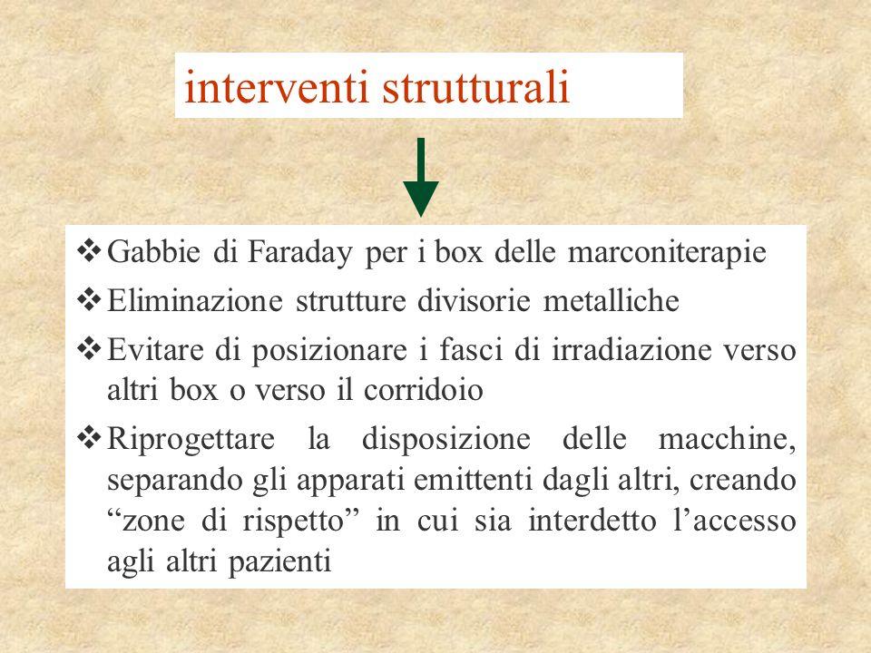 interventi strutturali Gabbie di Faraday per i box delle marconiterapie Eliminazione strutture divisorie metalliche Evitare di posizionare i fasci di