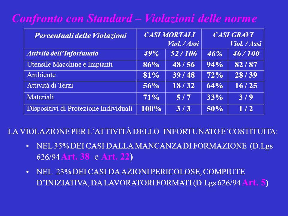 Confronto con Standard – Violazioni delle norme Percentuali delle Violazioni CASI MORTALI Viol.