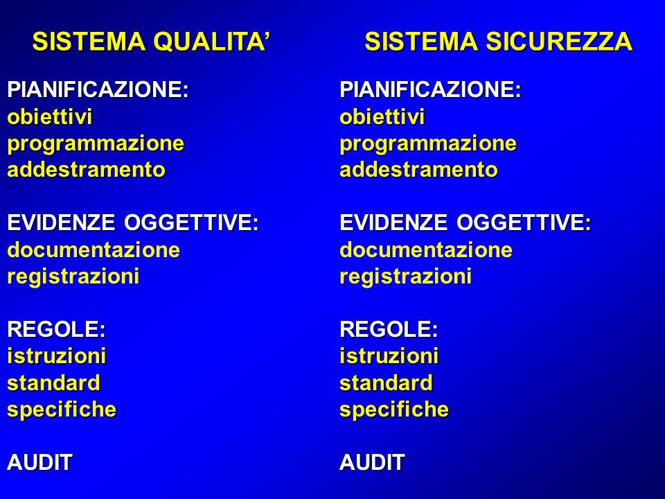 SISTEMA QUALITA SISTEMA SICUREZZA PIANIFICAZIONE:PIANIFICAZIONE: obiettivi obiettivi programmazioneprogrammazione addestramentoaddestramento EVIDENZE OGGETTIVE:EVIDENZE OGGETTIVE: EVIDENZE OGGETTIVE:EVIDENZE OGGETTIVE: documentazione documentazioneregistrazioni REGOLE:REGOLE: istruzioni istruzioni standardstandard specifichespecifiche AUDITAUDIT
