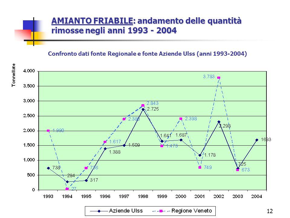 12 AMIANTO FRIABILE: andamento delle quantità rimosse negli anni 1993 - 2004 Confronto dati fonte Regionale e fonte Aziende Ulss (anni 1993-2004)