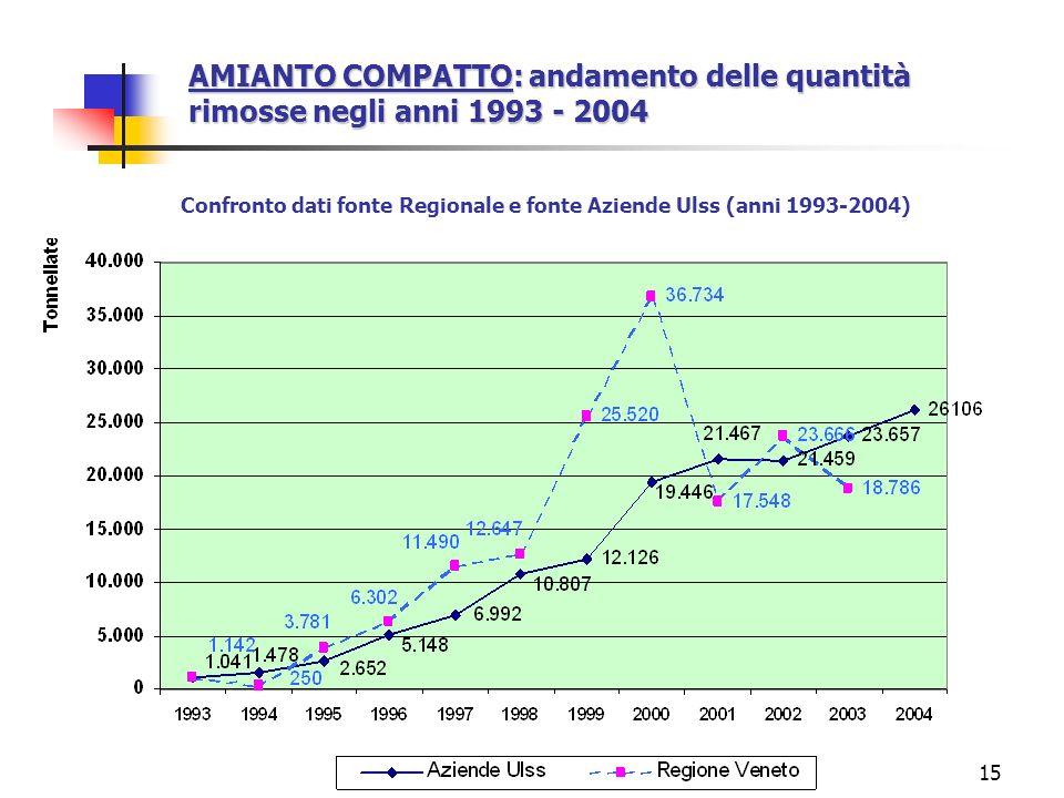 15 AMIANTO COMPATTO: andamento delle quantità rimosse negli anni 1993 - 2004 Confronto dati fonte Regionale e fonte Aziende Ulss (anni 1993-2004)