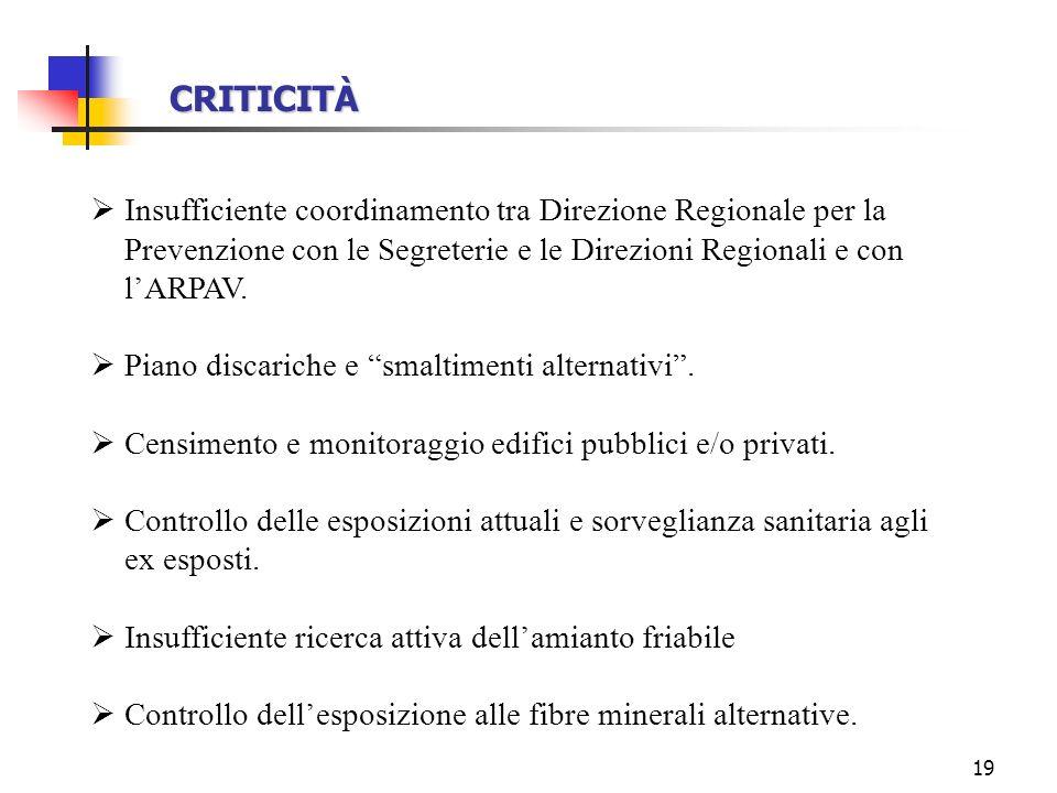 19 CRITICITÀ Insufficiente coordinamento tra Direzione Regionale per la Prevenzione con le Segreterie e le Direzioni Regionali e con lARPAV. Piano dis