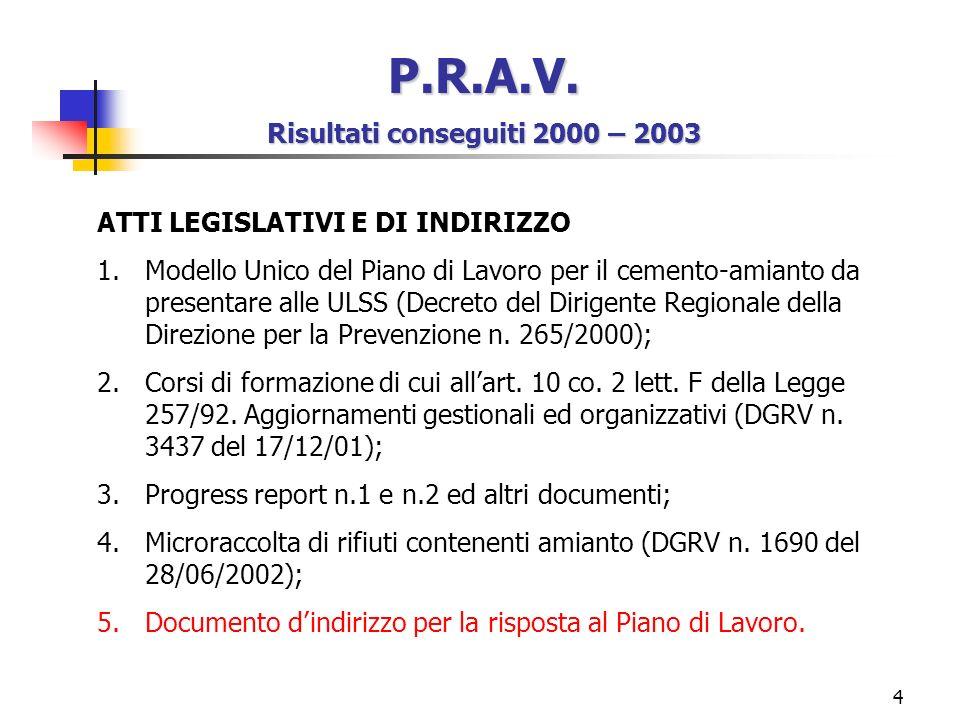 4 P.R.A.V. Risultati conseguiti 2000 – 2003 ATTI LEGISLATIVI E DI INDIRIZZO 1.Modello Unico del Piano di Lavoro per il cemento-amianto da presentare a