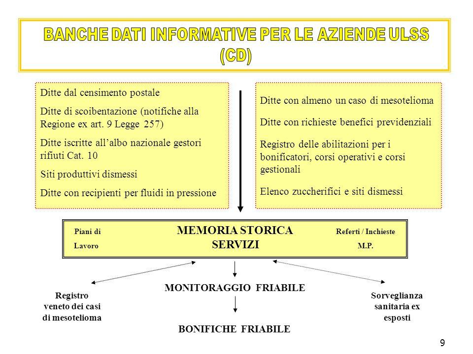 9 Ditte con almeno un caso di mesotelioma Ditte con richieste benefici previdenziali Registro delle abilitazioni per i bonificatori, corsi operativi e