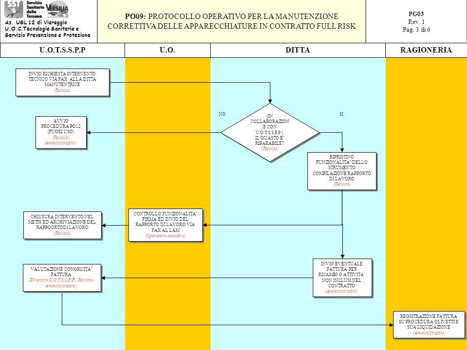 RIPRISTINO FUNZIONALITA DELLO STRUMENTO COMPILAZIONE RAPPORTO DI LAVORO (Tecnico) RIPRISTINO FUNZIONALITA DELLO STRUMENTO COMPILAZIONE RAPPORTO DI LAVORO (Tecnico) CONTROLLO FUNZIONALITA FIRMA ED INVIO DEL RAPPORTO DI LAVORO VIA FAX AL LAM (Operatore sanitario) CONTROLLO FUNZIONALITA FIRMA ED INVIO DEL RAPPORTO DI LAVORO VIA FAX AL LAM (Operatore sanitario) REGISTRAZIONE FATTURA SU PROCEDURA OLIVETTI E SUA LIQUIDAZIONE (Amministrativo) REGISTRAZIONE FATTURA SU PROCEDURA OLIVETTI E SUA LIQUIDAZIONE (Amministrativo) INVIO EVENTUALE FATTURA PER RICAMBI O ATTIVITA NON INCLUSI NEL CONTRATTO (Amministrativo) INVIO EVENTUALE FATTURA PER RICAMBI O ATTIVITA NON INCLUSI NEL CONTRATTO (Amministrativo) CHIUSURA INTERVENTO NEL METIS ED ARCHIVIAZIONE DEL RAPPOORTODI LAVORO (Tecnico) CHIUSURA INTERVENTO NEL METIS ED ARCHIVIAZIONE DEL RAPPOORTODI LAVORO (Tecnico) U.O.DITTAU.O.T.S.S.P.PRAGIONERIA SINO VALUTAZIONE CONGRUITA FATTURA (Direttore U.O.T.S.S.P.P., Tecnico- Amministrativo) VALUTAZIONE CONGRUITA FATTURA (Direttore U.O.T.S.S.P.P., Tecnico- Amministrativo) AVVIO PROCEDURA PO12 (FUORI USO) (Tecnico- Amministrativo) AVVIO PROCEDURA PO12 (FUORI USO) (Tecnico- Amministrativo) (IN COLLABORAZION E CON U.O.T.S.S.P.P.).