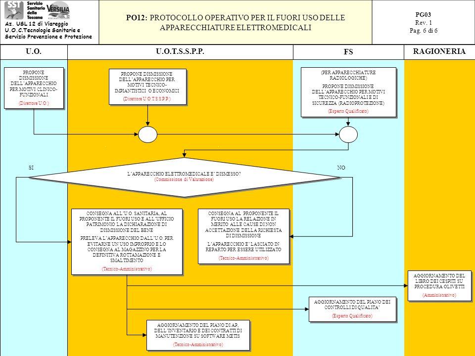PROPONE DISMISSIONE DELLAPPARECCHIO PER MOTIVI CLINICO- FUNZIONALI (Direttore U.O.) PROPONE DISMISSIONE DELLAPPARECCHIO PER MOTIVI CLINICO- FUNZIONALI (Direttore U.O.) PROPONE DISMISSIONE DELLAPPARECCHIO PER MOTIVI TECNICO- IMPIANTISTICI O ECONOMICI (Direttore U.O.T.S.S.P.P.) PROPONE DISMISSIONE DELLAPPARECCHIO PER MOTIVI TECNICO- IMPIANTISTICI O ECONOMICI (Direttore U.O.T.S.S.P.P.) (PER APPARECCHIATURE RADIOLOGICHE) PROPONE DISMISSIONE DELLAPPARECCHIO PER MOTIVI TECNICO-FUNZIONALI E DI SICUREZZA (RADIOPROTEZIONE) (Esperto Qualificato) (PER APPARECCHIATURE RADIOLOGICHE) PROPONE DISMISSIONE DELLAPPARECCHIO PER MOTIVI TECNICO-FUNZIONALI E DI SICUREZZA (RADIOPROTEZIONE) (Esperto Qualificato) LAPPARECCHIO ELETTROMEDICALE E DISMESSO.