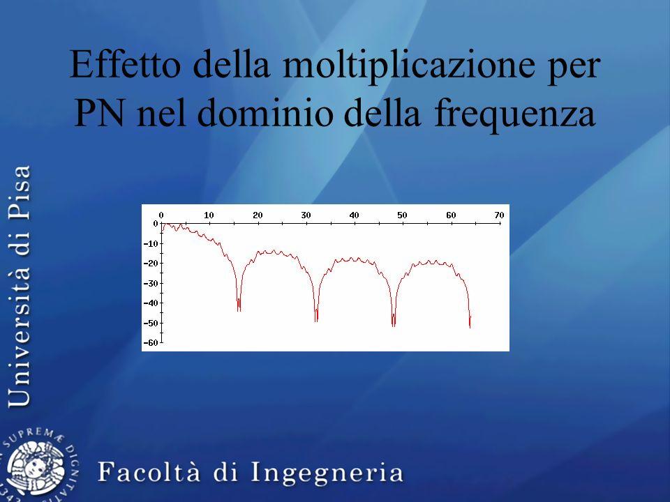 Effetto della moltiplicazione per PN nel dominio della frequenza