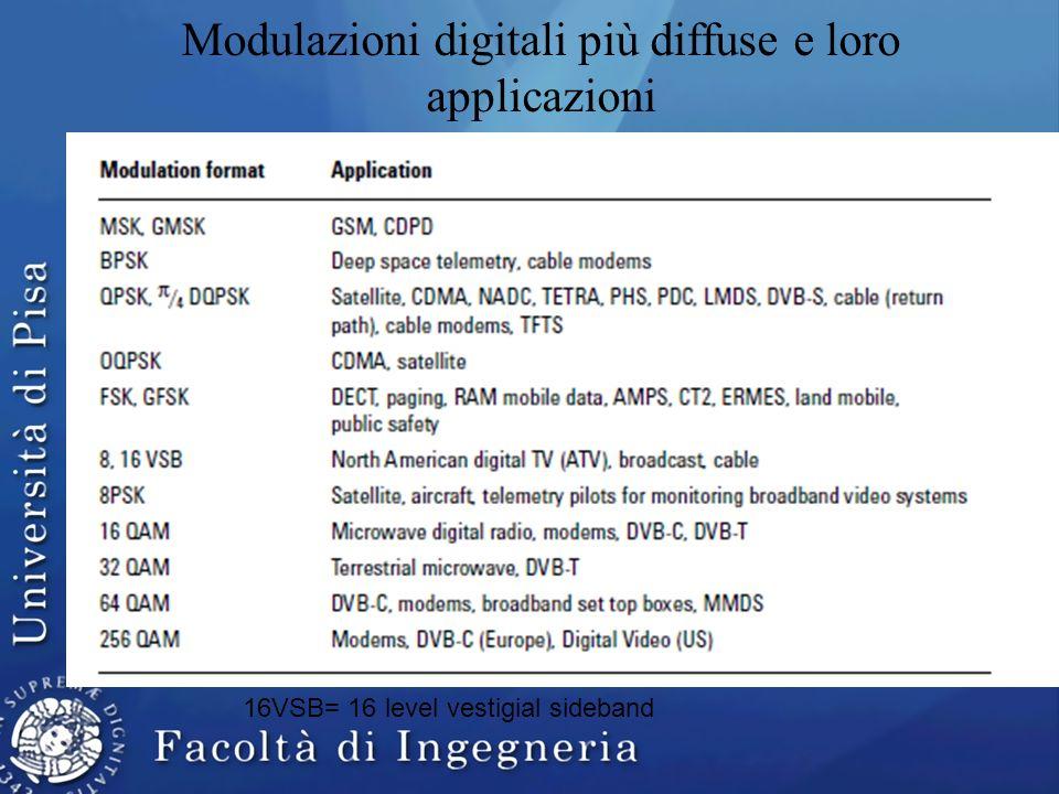 Modulazioni digitali più diffuse e loro applicazioni 16VSB= 16 level vestigial sideband