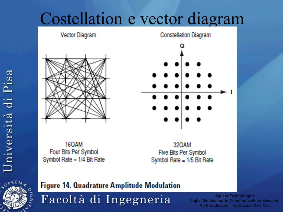 Costellation e vector diagram Agilent Technologies: Digital Modulation in Communications Systems - An Introduction - Application Note 1298