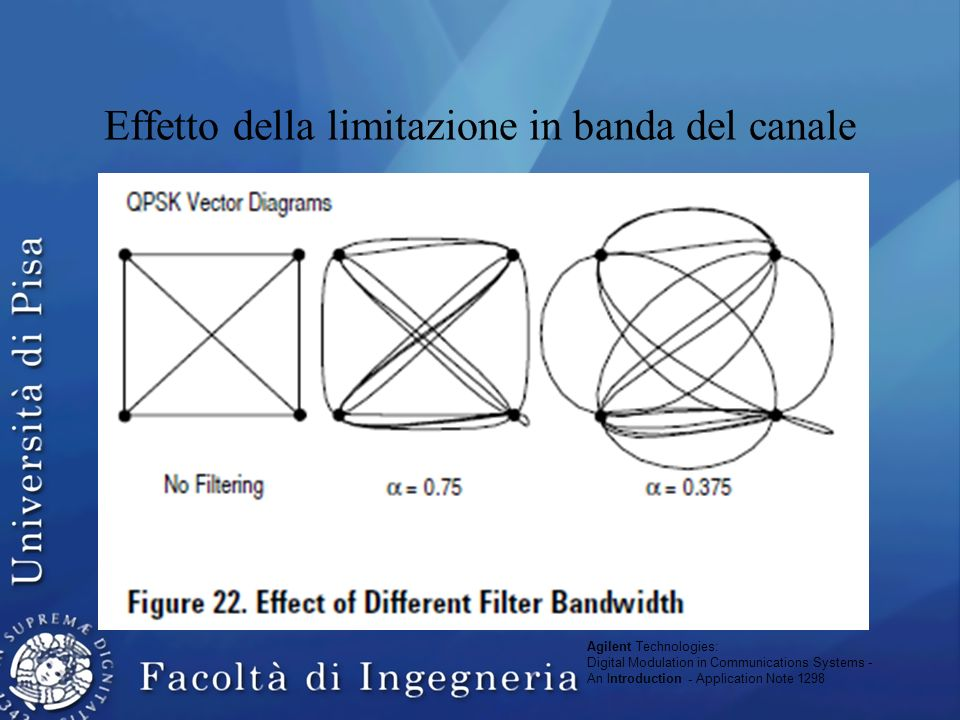 Effetto della limitazione in banda del canale Agilent Technologies: Digital Modulation in Communications Systems - An Introduction - Application Note 1298