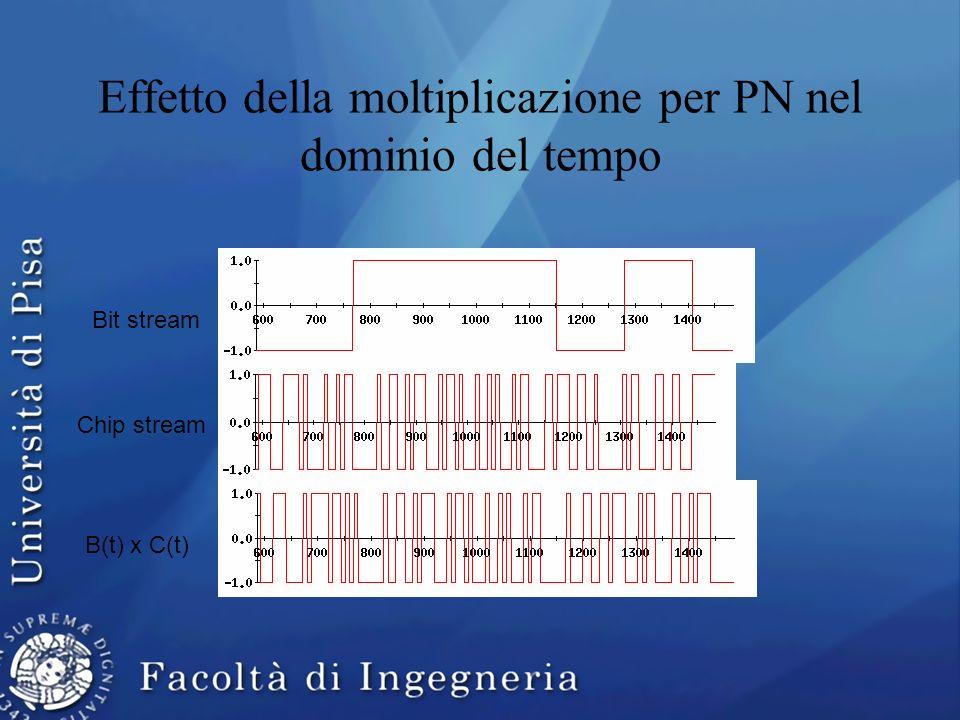 Effetto della moltiplicazione per PN nel dominio del tempo Bit stream Chip stream B(t) x C(t)