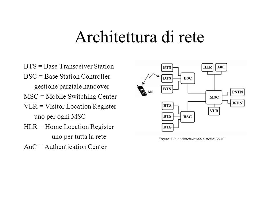 Architettura di rete BTS = Base Transceiver Station BSC = Base Station Controller gestione parziale handover MSC = Mobile Switching Center VLR = Visitor Location Register uno per ogni MSC HLR = Home Location Register uno per tutta la rete AuC = Authentication Center Figura 3.1: Architettura del sistema GSM
