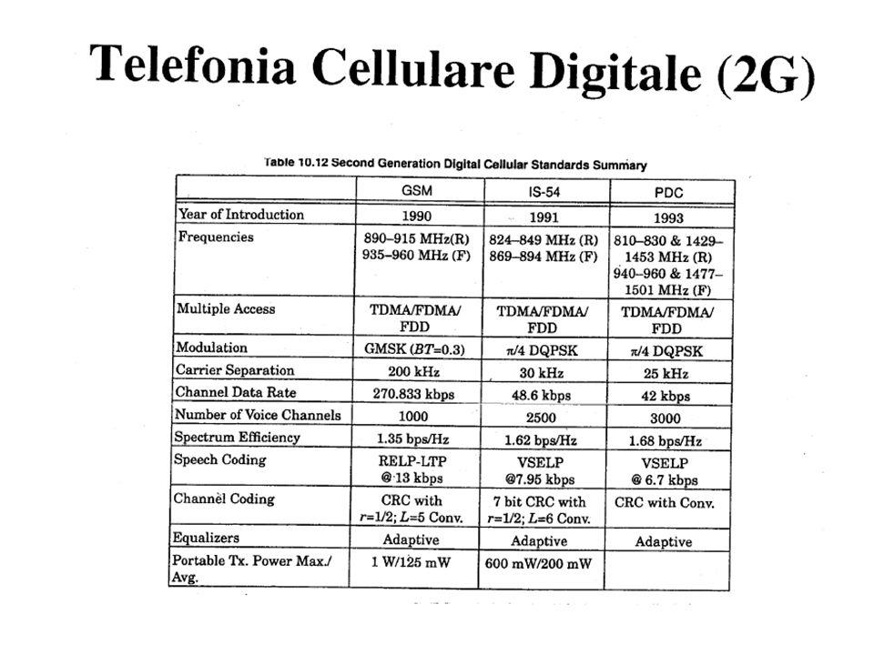 Telefonia Cellulare Digitale (2G) –tab 10.12 Rappapaort