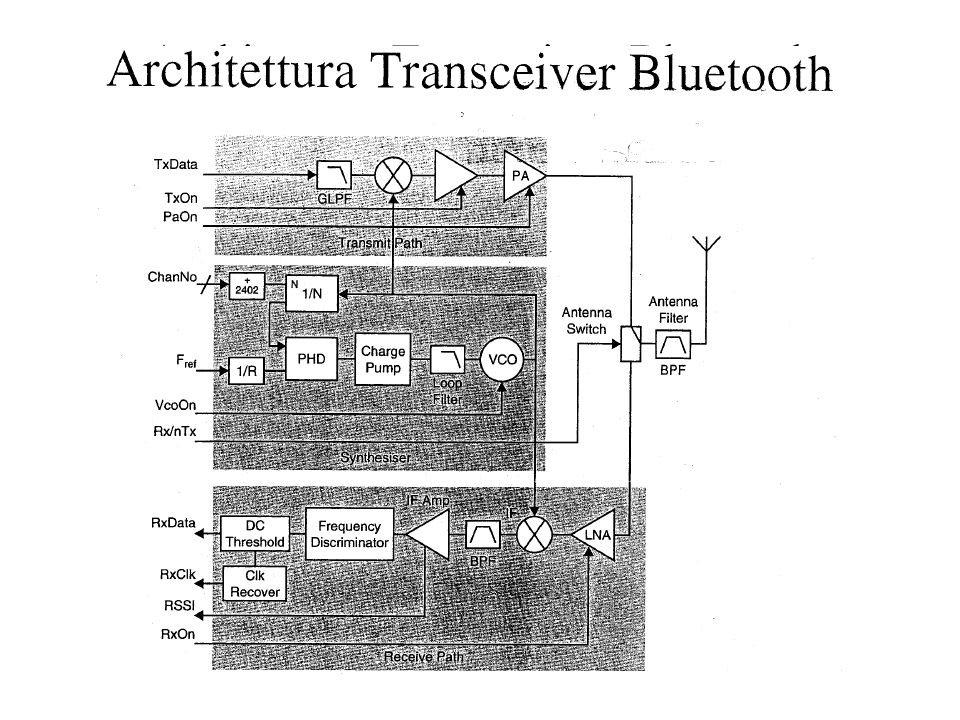Architettura Transceiver Bluetooth –Fig. 3.2 Bluetooth
