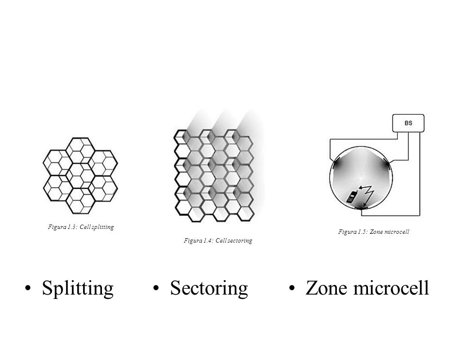 SplittingSectoringZone microcell Figura 1.3: Cell splitting Figura 1.4: Cell sectoring Figura 1.5: Zone microcell
