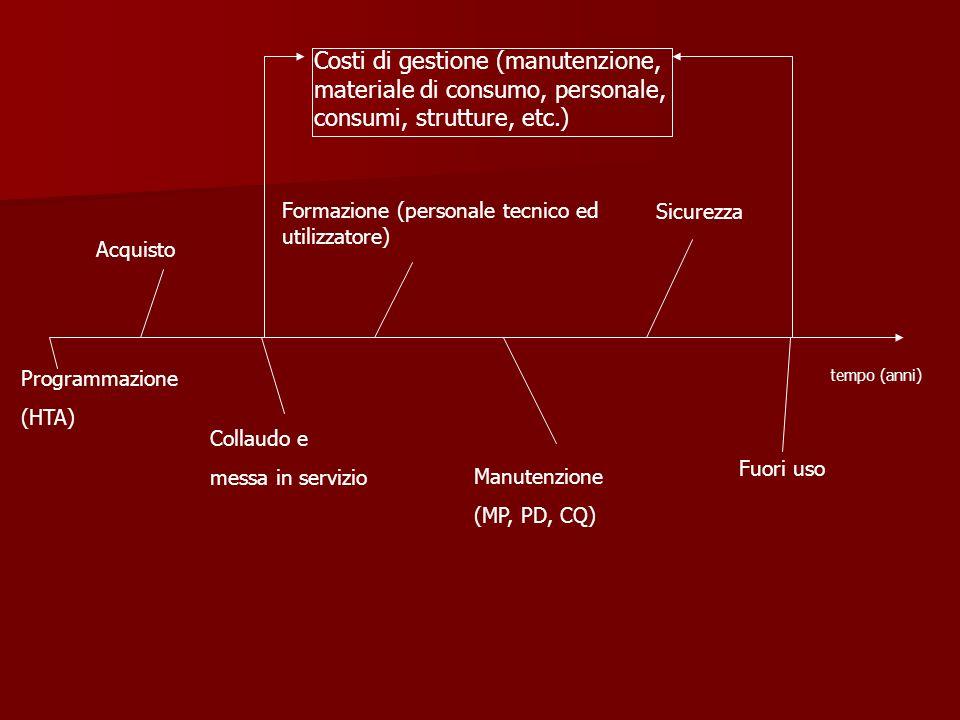 tempo (anni) Programmazione (HTA) Acquisto Collaudo e messa in servizio Formazione (personale tecnico ed utilizzatore) Manutenzione (MP, PD, CQ) Sicur
