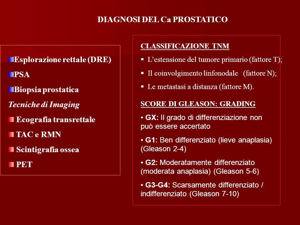 Esplorazione rettale (DRE) PSA Biopsia prostatica Tecniche di Imaging Ecografia transrettale TAC e RMN Scintigrafia ossea PET DIAGNOSI DEL Ca PROSTATI