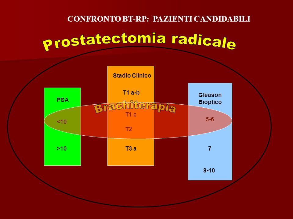 Stadio Clinico T1 a-b PSA Gleason Bioptico T1 c T2 5-6 <10 >10T3 a 8-10 7 CONFRONTO BT-RP: PAZIENTI CANDIDABILI