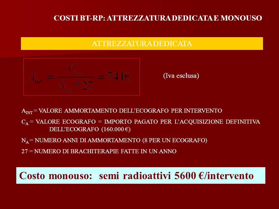 A INT = VALORE AMMORTAMENTO DELLECOGRAFO PER INTERVENTO C A = VALORE ECOGRAFO = IMPORTO PAGATO PER LACQUISIZIONE DEFINITIVA DELLECOGRAFO (160.000 ) N