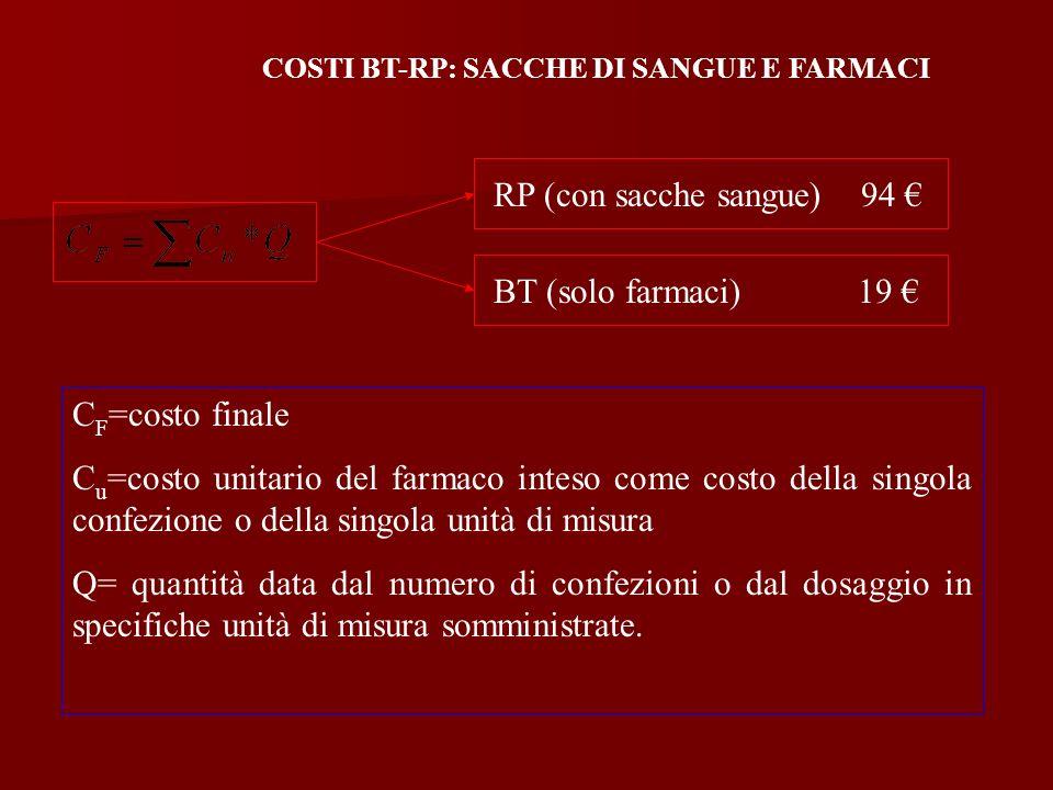 C F =costo finale C u =costo unitario del farmaco inteso come costo della singola confezione o della singola unità di misura Q= quantità data dal nume
