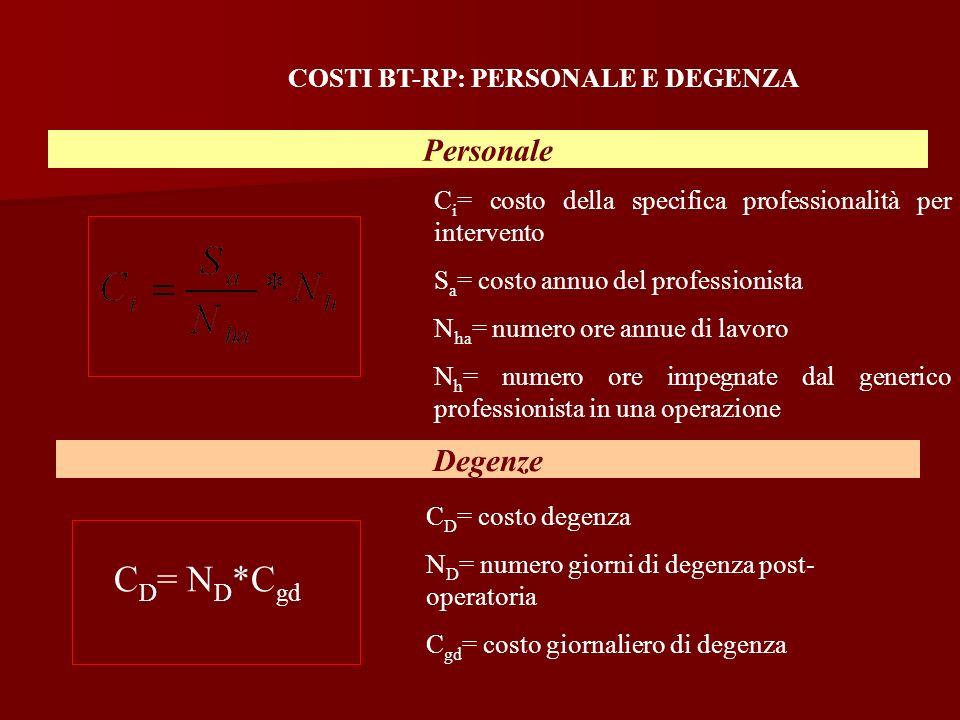 Personale C i = costo della specifica professionalità per intervento S a = costo annuo del professionista N ha = numero ore annue di lavoro N h = nume
