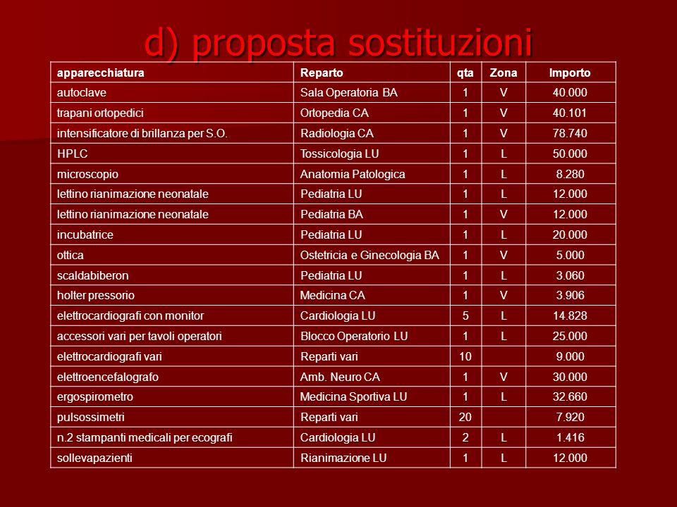 d) proposta sostituzioni apparecchiaturaRepartoqtaZonaImporto autoclaveSala Operatoria BA1V40.000 trapani ortopediciOrtopedia CA1V40.101 intensificato