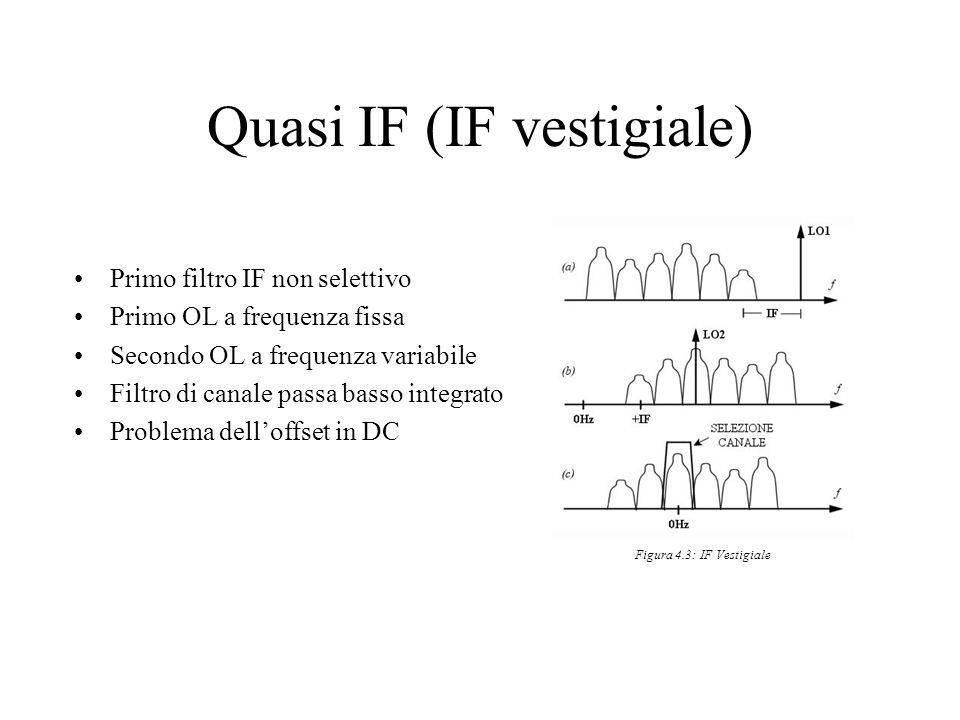 Quasi IF (IF vestigiale) Primo filtro IF non selettivo Primo OL a frequenza fissa Secondo OL a frequenza variabile Filtro di canale passa basso integr