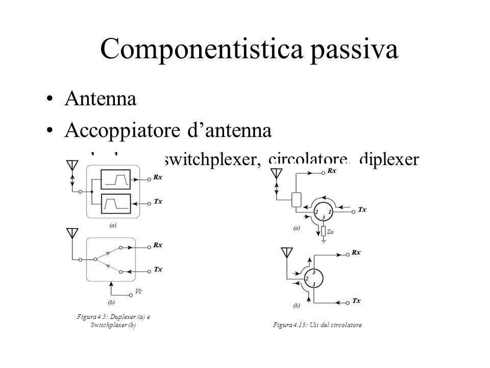 Componentistica passiva Antenna Accoppiatore dantenna –duplexer, switchplexer, circolatore, diplexer Figura 4.5: Duplexer (a) e Switchplexer (b) Figur