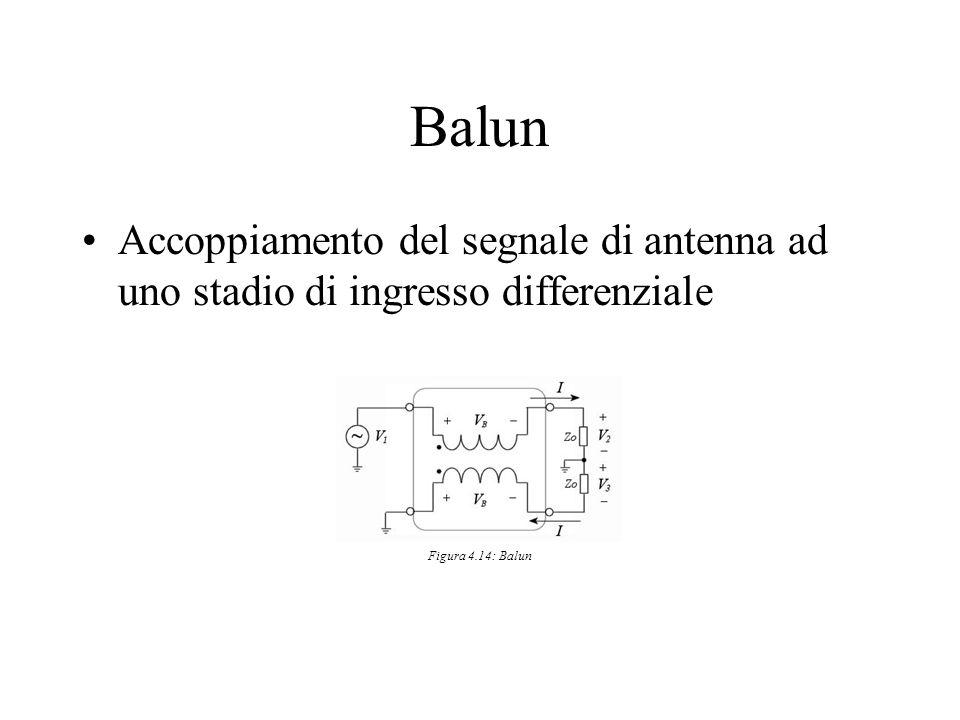 Balun Accoppiamento del segnale di antenna ad uno stadio di ingresso differenziale Figura 4.14: Balun