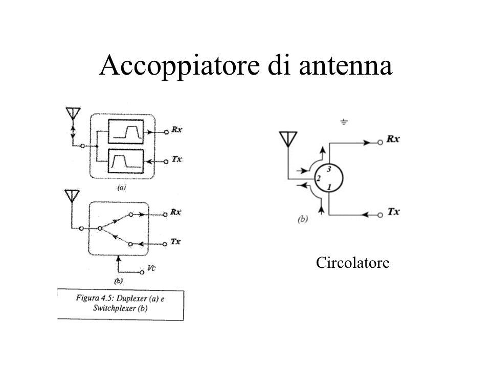 Accoppiatore di antenna Circolatore