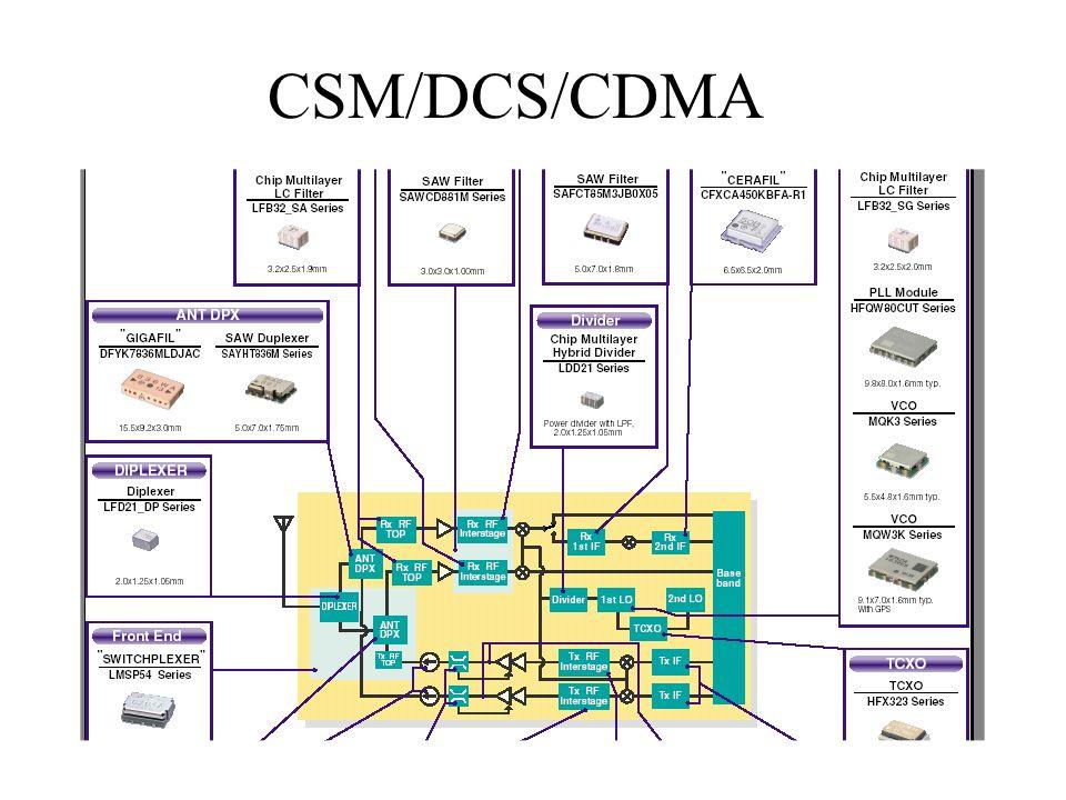 CSM/DCS/CDMA