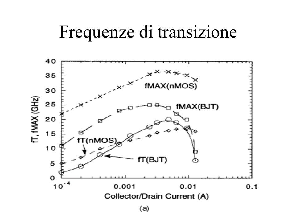 Frequenze di transizione