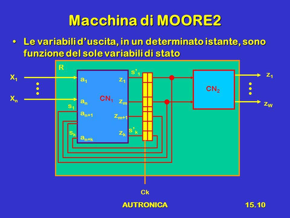 AUTRONICA15.10 Macchina di MOORE2 Le variabili duscita, in un determinato istante, sono funzione del sole variabili di statoLe variabili duscita, in u