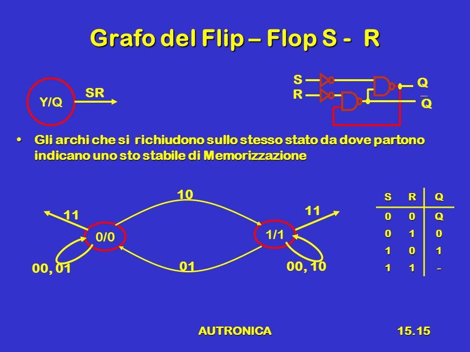 AUTRONICA15.15 Grafo del Flip – Flop S - R Gli archi che si richiudono sullo stesso stato da dove partono indicano uno sto stabile di MemorizzazioneGl