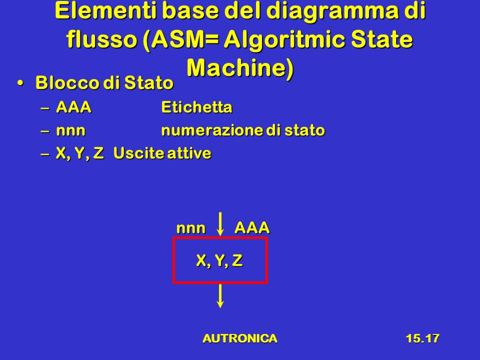 AUTRONICA15.17 Elementi base del diagramma di flusso (ASM= Algoritmic State Machine) Blocco di StatoBlocco di Stato –AAAEtichetta –nnnnumerazione di s