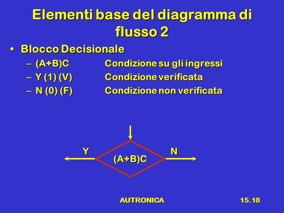 AUTRONICA15.18 Elementi base del diagramma di flusso 2 Blocco DecisionaleBlocco Decisionale –(A+B)CCondizione su gli ingressi –Y (1) (V)Condizione ver