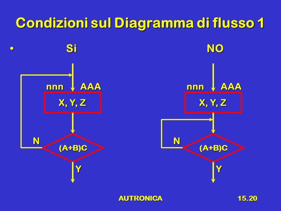 AUTRONICA15.20 Condizioni sul Diagramma di flusso 1 SiNO SiNO X, Y, Z nnnAAA (A+B)C Y N nnnAAA (A+B)C Y N