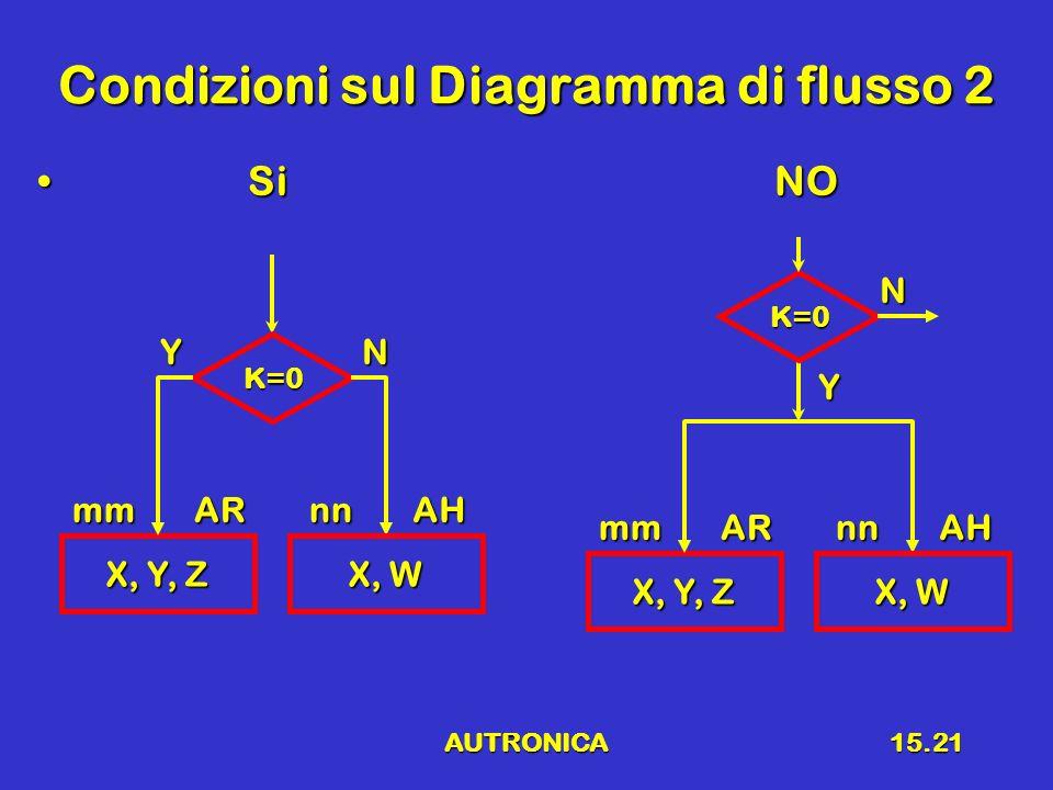 AUTRONICA15.21 Condizioni sul Diagramma di flusso 2 SiNO SiNO X, Y, Z mmAR K=0 YN X, W nnAH X, Y, Z mmAR K=0 Y N X, W nnAH
