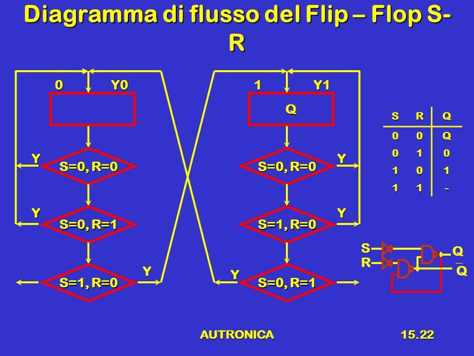 AUTRONICA15.22 Diagramma di flusso del Flip – Flop S- R 0Y0 S=0, R=0 Y S=0, R=1 S=1, R=0 Y Y Q 1Y1 S=0, R=0 Y S=1, R=0 S=0, R=1 Y Y SRQ 00Q 010 101 11