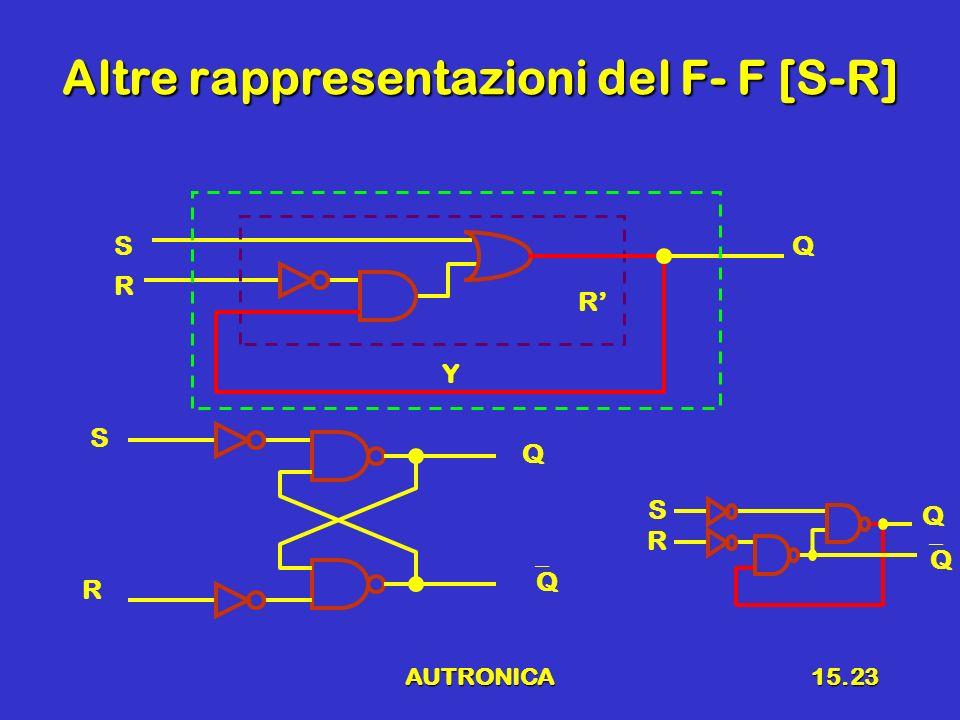 AUTRONICA15.23 Altre rappresentazioni del F- F [S-R] R SQ R Y R S Q Q R S Q Q