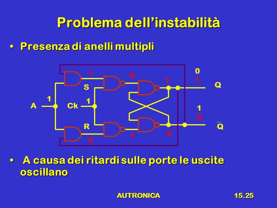 AUTRONICA15.25 Problema dellinstabilità Presenza di anelli multipliPresenza di anelli multipli A causa dei ritardi sulle porte le uscite oscillano A c