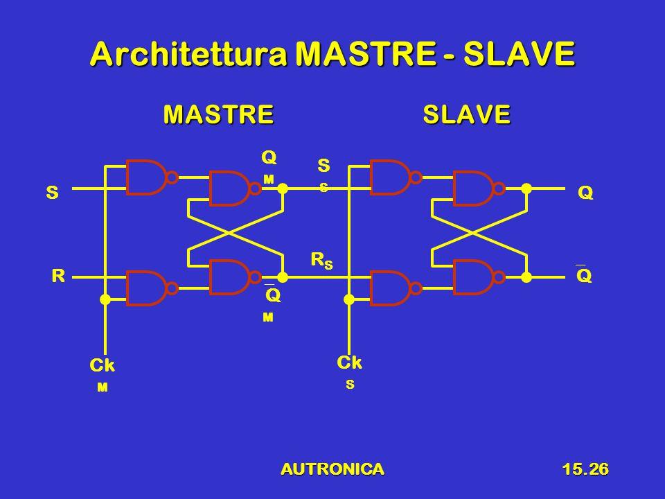 AUTRONICA15.26 Architettura MASTRE - SLAVE MASTRESLAVE MASTRESLAVE R S Q Ck M S Q Q M QMQM Ck S RSRS