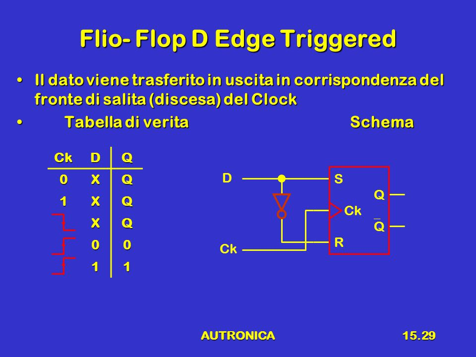 AUTRONICA15.29 Flio- Flop D Edge Triggered Il dato viene trasferito in uscita in corrispondenza del fronte di salita (discesa) del ClockIl dato viene