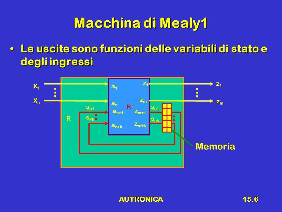 AUTRONICA15.7 Macchina di MOORE1 Le variabili duscita, in un determinato istante, sono funzione del sole variabili di statoLe variabili duscita, in un determinato istante, sono funzione del sole variabili di stato R CN 1 X1X1 XnXn z1z1 zWzW s1s1 sksk sksk s1s1 a1a1 anan a n+1 a n+k z1z1 zmzm z m+1 zkzk CN 2 Memoria