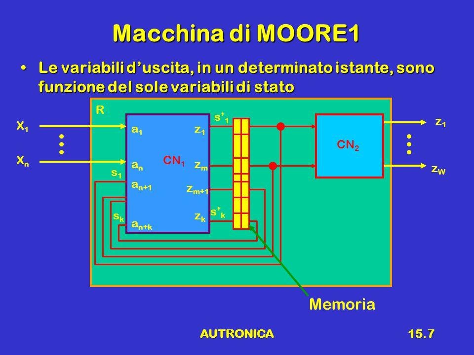 AUTRONICA15.7 Macchina di MOORE1 Le variabili duscita, in un determinato istante, sono funzione del sole variabili di statoLe variabili duscita, in un
