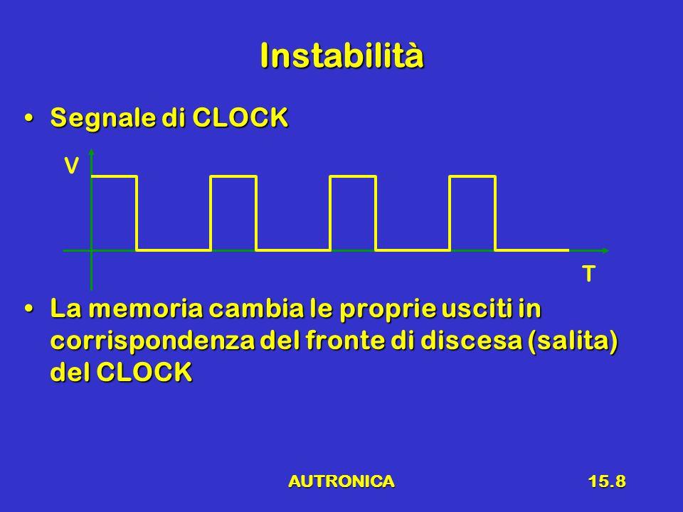 AUTRONICA15.8 Instabilità Segnale di CLOCKSegnale di CLOCK La memoria cambia le proprie usciti in corrispondenza del fronte di discesa (salita) del CL
