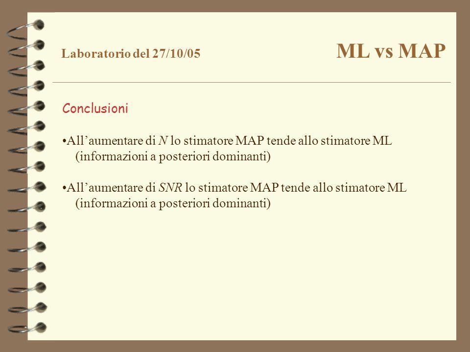 Conclusioni Allaumentare di N lo stimatore MAP tende allo stimatore ML (informazioni a posteriori dominanti) Allaumentare di SNR lo stimatore MAP tend