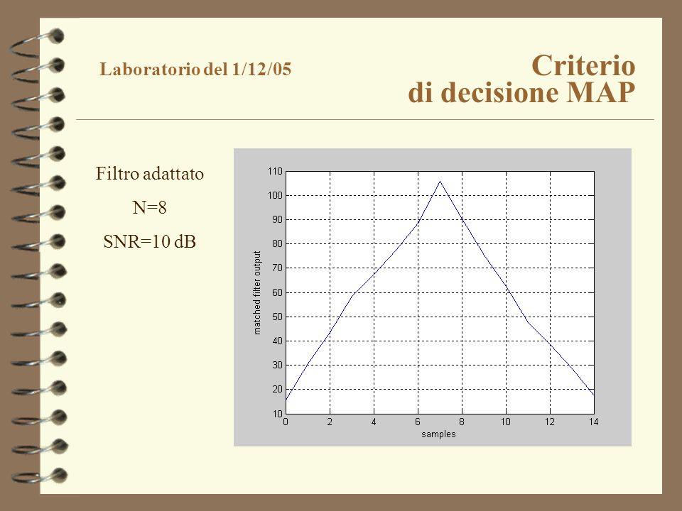 Laboratorio del 1/12/05 Criterio di decisione MAP Filtro adattato N=8 SNR=10 dB